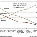 A chaque generation son ecran