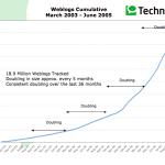 19 millions de blogs recensés