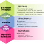Les 5 étapes de réalisation d'un site web