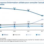 Internet remplacera-t-il la télévision en 2012 ?